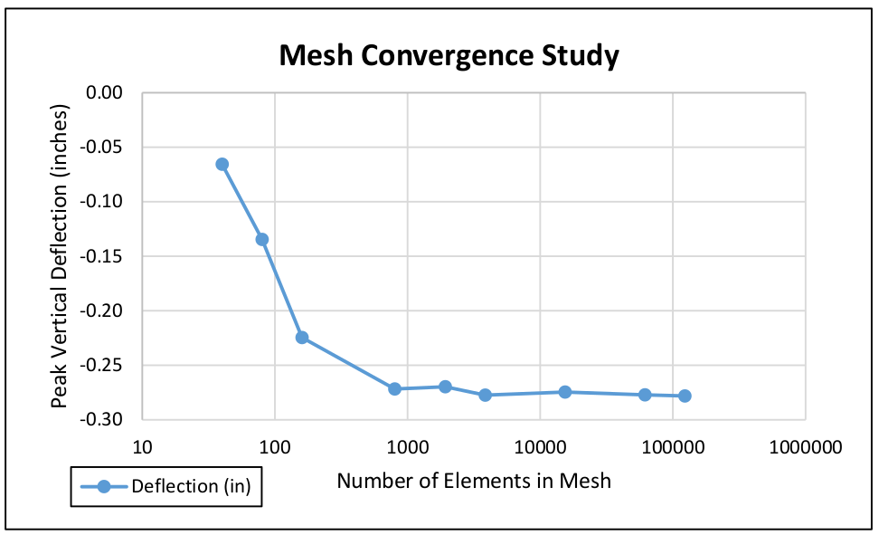 (PDF) Modelling Traffic Flow with Constant Speed using the ...